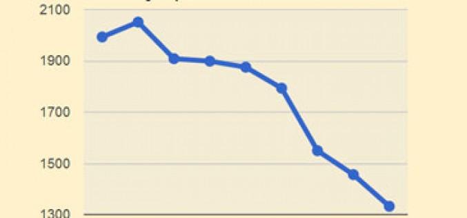 Se acentúa la caída del uso de SMS