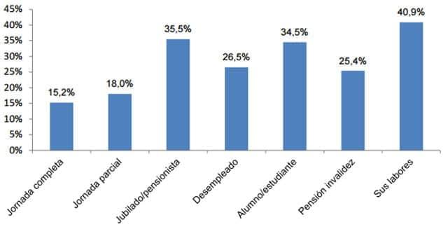 Individuos con 'solo prepago' sobre individuos con móvil según actividad.