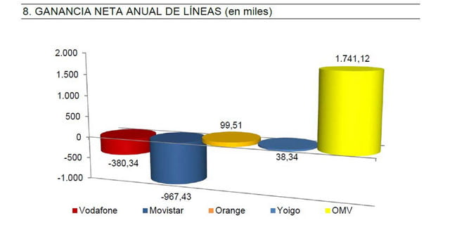lineas-moviles-2014