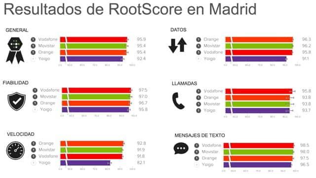 El informe de RootMetrics ha sido el último en analizar la calidad de las redes de los grandes operadores de nuestro país.