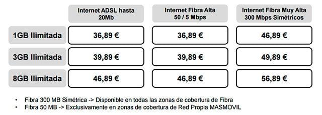 tarifas de fibra y ADSL de Masmóvil