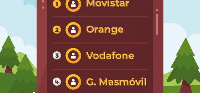 Digi arrebata a Lycamobile el quinto puesto como operador móvil principal
